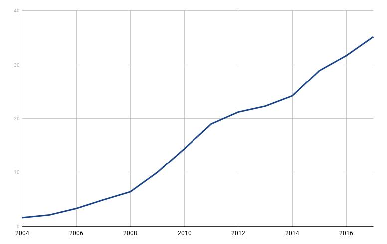 fatturato ecommerce in italia dal 2004 al 2017