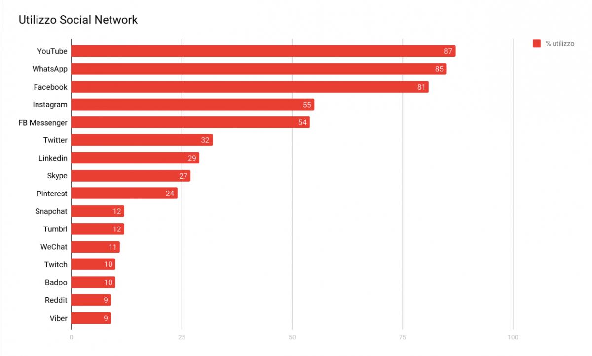 Report Digital 2019: Utilizzo Social Network
