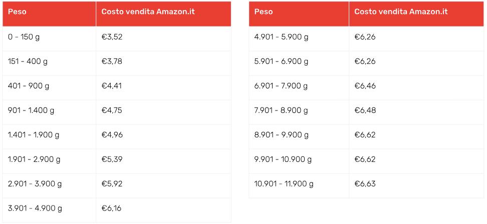 Tariffa di stoccaggio Amazon