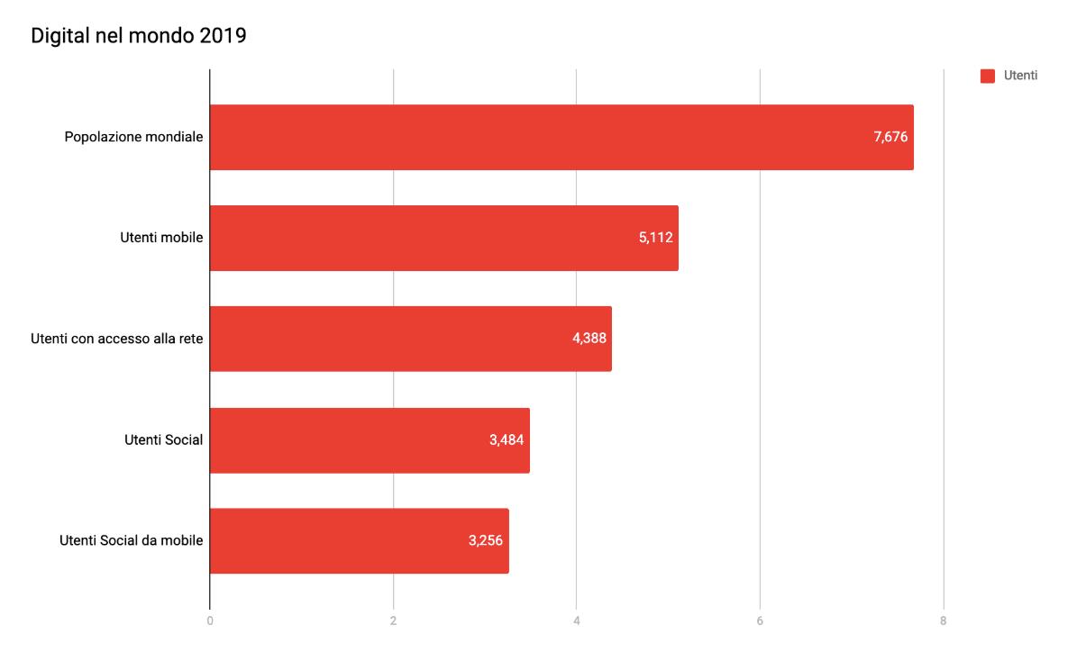 Report Digital 2019: Utilizzo della rete nel mondo
